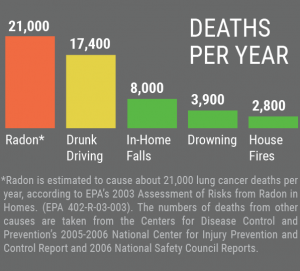 Radon Deaths Per Year Statistics